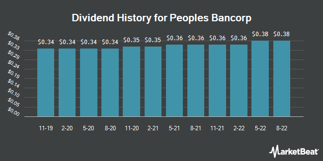 Dividend Payments by Quarter for Peoples Bancorp (NASDAQ:PEBO)