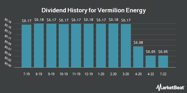 Dividend Payments by Quarter for Vermilion Energy (NYSE:VET)