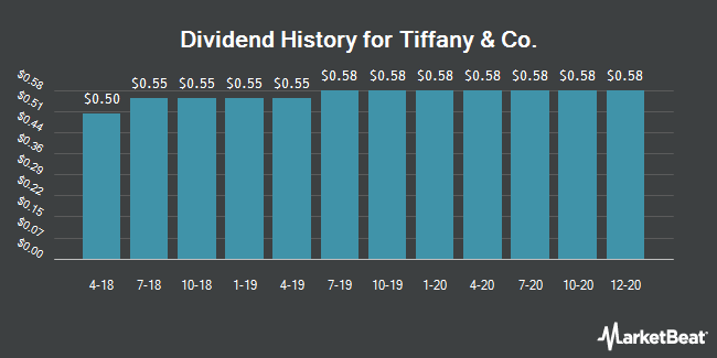 Dividend Payments by Quarter for Tiffany & Co. (NYSE:TIF)