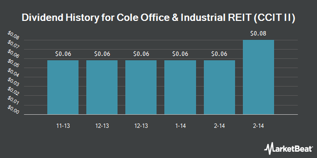 Dividend Payments by Quarter for Cole Real Estate Investments (NYSE:COLE)