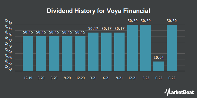 Dividend Payments by Quarter for Voya Financial (NYSE:VOYA)
