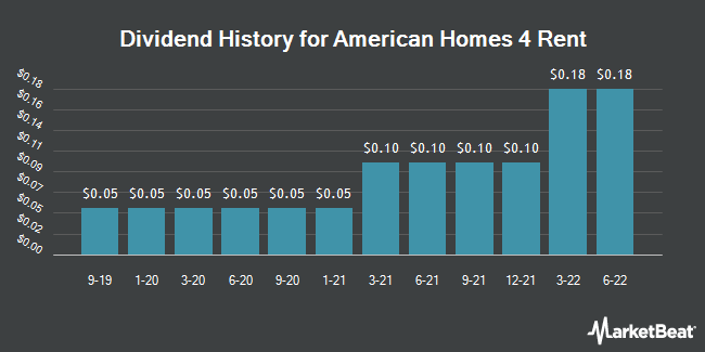 Dividend Payments by Quarter for American Homes 4 Rent (NYSE:AMH)