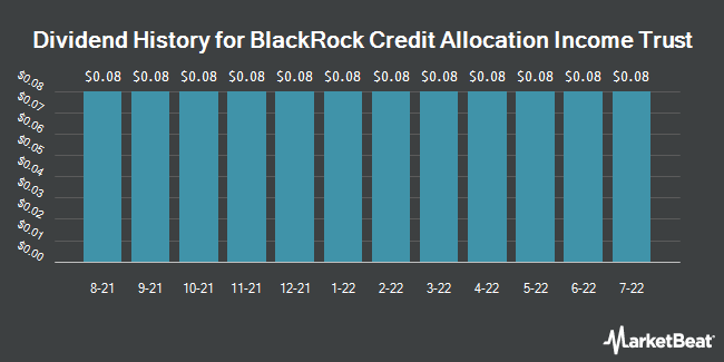 Dividend Payments by Quarter for Blackrock Credit Allocation Income Trust (NYSE:BTZ)