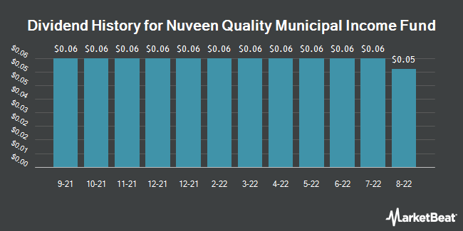 Dividend Payments by Quarter for Nuveen Dividend Advantage Municipal Fund (NYSE:NAD)