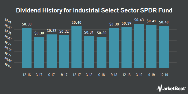 Dividend Payments by Quarter for Industrial Select Sector SPDR Fund (NYSEARCA:XLI)