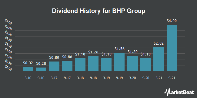 Dividend Payments by Quarter for BHP Billiton (NYSE:BBL)