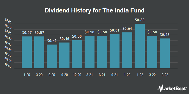 Dividend Payments by Quarter for India Fund (NYSE:IFN)