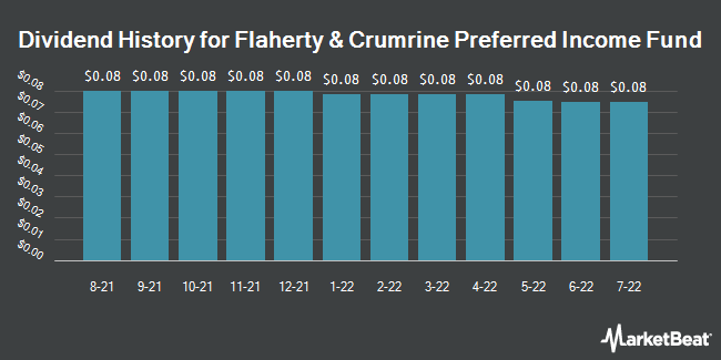 Dividend Payments by Quarter for Flaherty & Crumrine (NYSE:PFD)