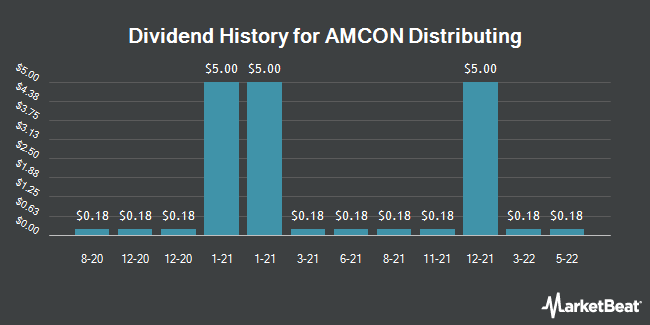 Dividend Payments by Quarter for AMCON Distributing (NYSEAMERICAN:DIT)