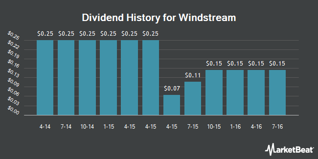 Dividend Payments by Quarter for Windstream (NASDAQ:WIN)