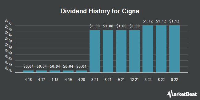 Dividend Payments by Quarter for CIGNA (NYSE:CI)