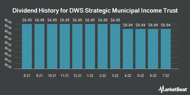Dividend Payments by Quarter for DWS Strategic Municipal Income Trust (NYSE:KSM)