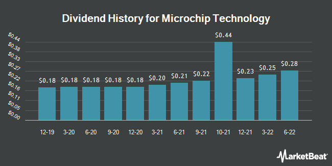 Dividend Payments by Quarter for Microchip Technology (NASDAQ:MCHP)