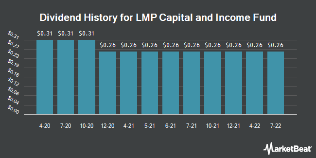 Dividend Payments by Quarter for LMP Capital and Income Fund (NYSE:SCD)