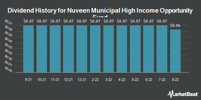 Dividend Payments by Quarter for Nuveen Municipal High Income Oppty Fund (NYSE:NMZ)