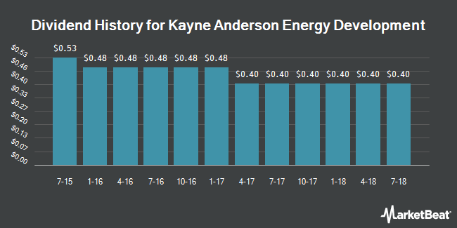 Dividend Payments by Quarter for Kayne Anderson Energy Development (NYSE:KED)