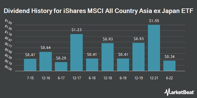 Dividend Payments by Quarter for iShares MSCI All Country Asia ex Japan ETF (NASDAQ:AAXJ)