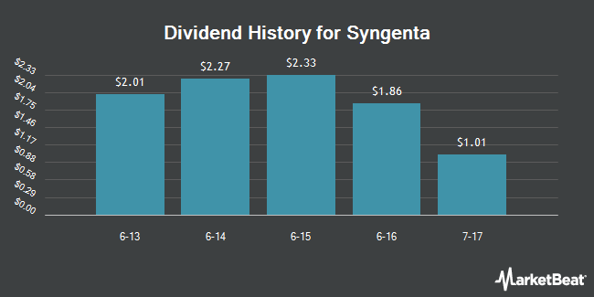Dividend Payments by Quarter for Syngenta (NYSE:SYT)