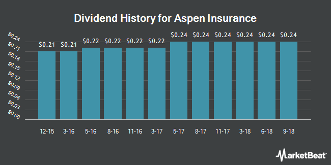 Dividend Payments by Quarter for Aspen Insurance (NYSE:AHL)