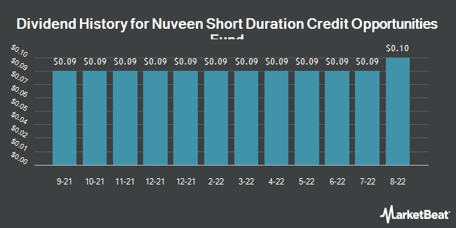Dividend Payments by Quarter for Nuveen Short Duration Credit Opp Fund (NYSE:JSD)