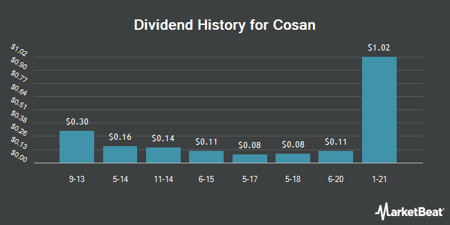 Dividend Payments by Quarter for Cosan (NYSE:CZZ)
