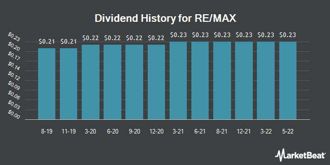 Dividend Payments by Quarter for RE/MAX Holdings (NYSE:RMAX)