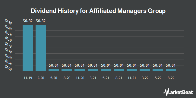 Dividend Payments by Quarter for Affiliated Managers Group (NYSE:AMG)