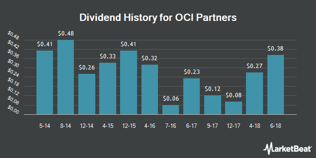 Dividend Payments by Quarter for OCI Partners LP (NYSE:OCIP)