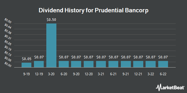 Dividend Payments by Quarter for Prudential Bancorp (NASDAQ:PBIP)