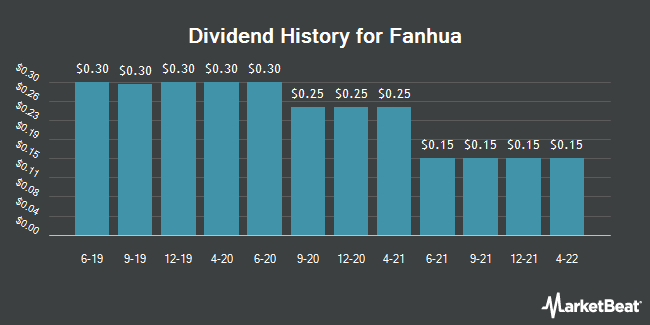 Dividend Payments by Quarter for Fanhua (NASDAQ:FANH)