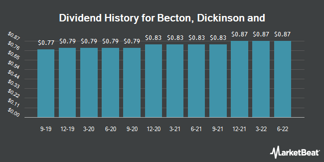 Dividend Payments by Quarter for Becton, Dickinson and (NYSE:BDX)