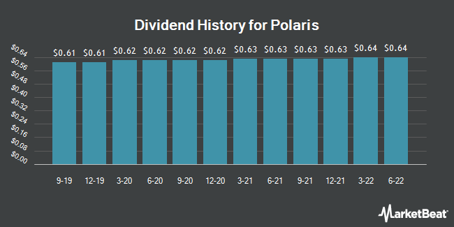 Dividend Payments by Quarter for Polaris Industries (NYSE:PII)