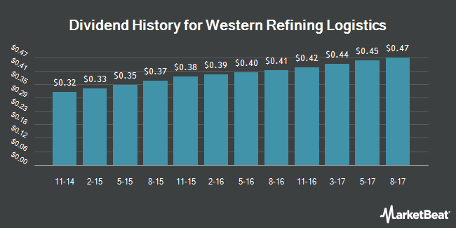 Dividend Payments by Quarter for Western Refining Logistics (NYSE:WNRL)