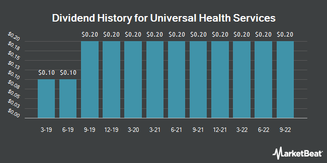 Dividend Payments by Quarter for Universal Health Services (NYSE:UHS)