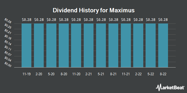 Dividend Payments by Quarter for MAXIMUS (NYSE:MMS)
