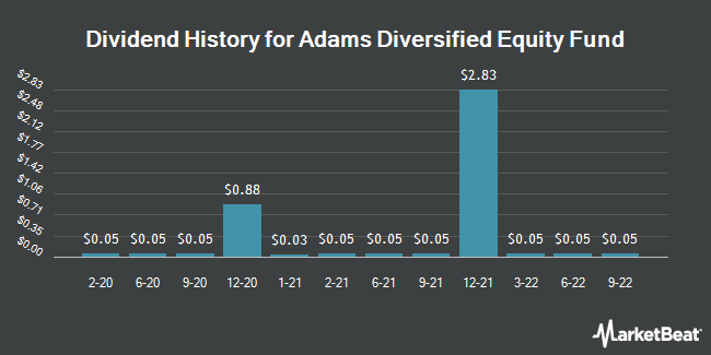 Dividend Payments by Quarter for Adams Diversified Equity Fund (NYSE:ADX)