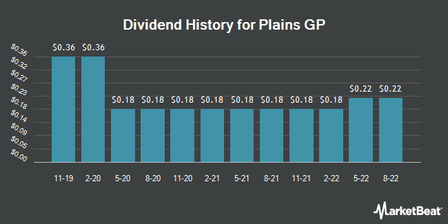 Dividend Payments by Quarter for Plains GP (NYSE:PAGP)