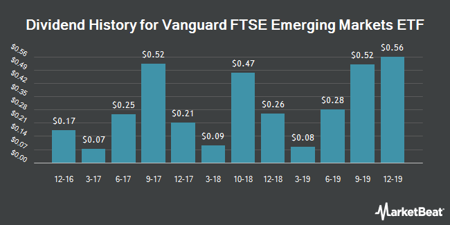 Dividend Payments by Quarter for Vanguard Emerging Markets Stock Index Fd (NYSEARCA:VWO)