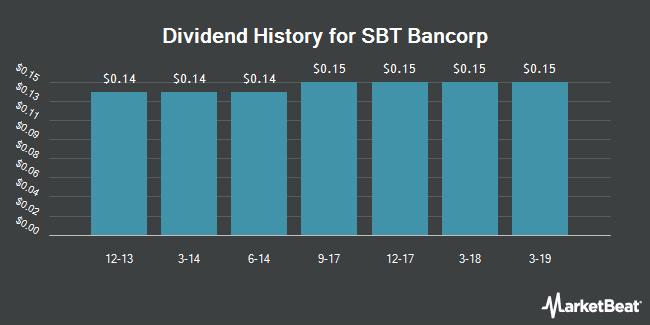 Dividend Payments by Quarter for SBT Bancorp (OTCMKTS:SBTB)