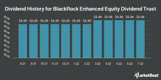Dividend Payments by Quarter for BlackRock Enhanced Dividend Achievers Tr (NYSE:BDJ)
