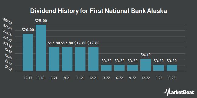 Dividend Payments by Quarter for First National Bank Alaska (OTCMKTS:FBAK)