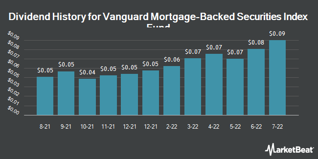 Dividend Payments by Quarter for Vanguard Mortgage Bkd Sects ETF (NASDAQ:VMBS)