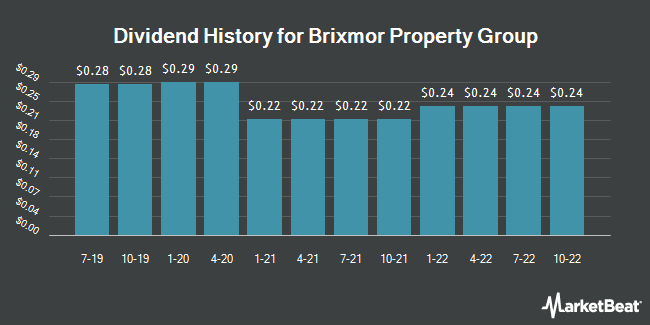 Dividend Payments by Quarter for Brixmor Property Group (NYSE:BRX)