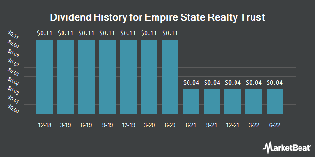Dividend Payments by Quarter for Empire State Realty (NYSE:ESRT)