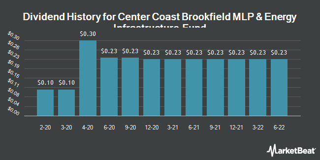 Dividend Payments by Quarter for CTR COAST MLP &/COM (NYSE:CEN)