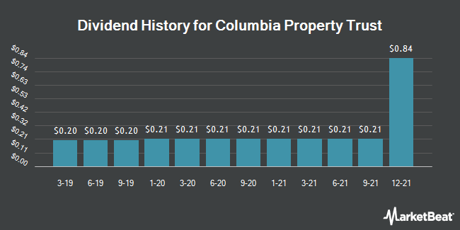 Dividend Payments by Quarter for Columbia Property Trust (NYSE:CXP)