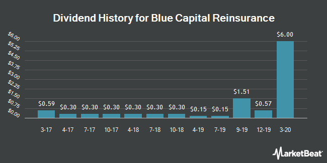 Dividend Payments by Quarter for Blue Capital Reinsurance (NYSE:BCRH)