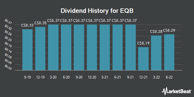 Dividend Payments by Quarter for Equitable Group (TSE:EQB)