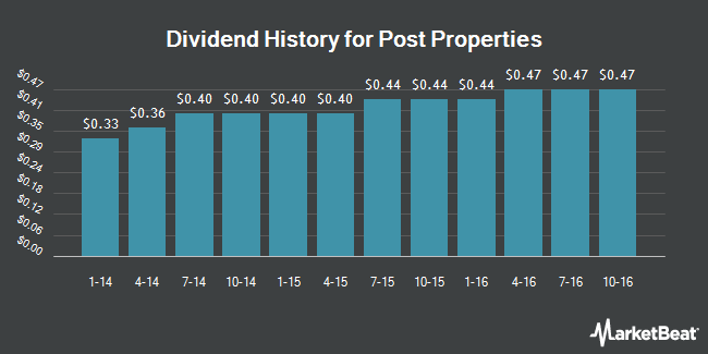 Dividend Payments by Quarter for Post Properties (NYSE:PPS)