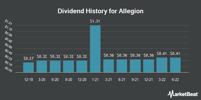 Dividend Payments by Quarter for Allegion PLC (NYSE:ALLE)